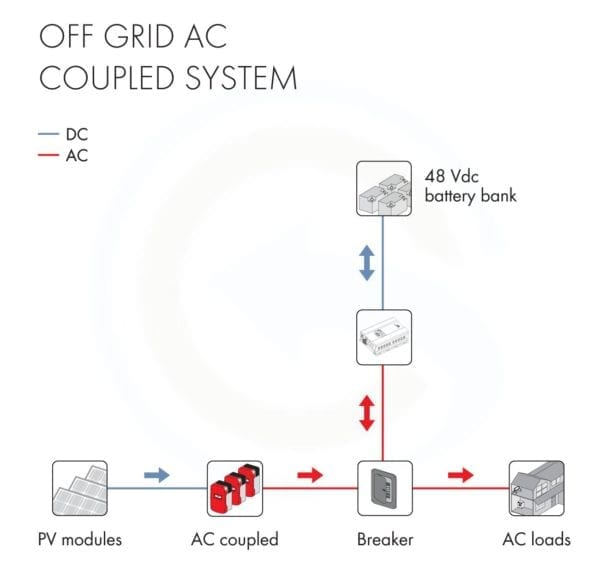 48V Off Grid_AC_Coupled_System